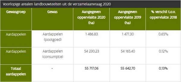 Vlaams areaal aardappelen en fruit blijft gelijk, areaal groenten stijgt