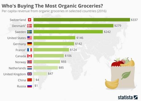 Highest Organic Food Per Capita