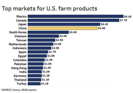 Chinese withdrawal from US agriculture is blow to struggling sector