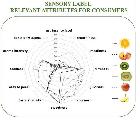 produce packaging label