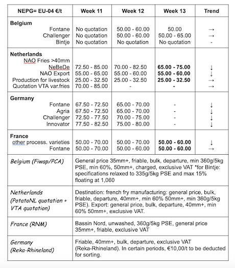 Marchés physiques européens de la pomme de terre