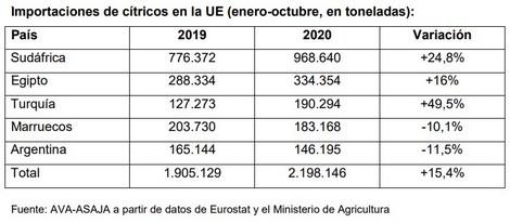 Resultado de imagen para Las importaciones citrícolas a la UE de récord, suben un 15%
