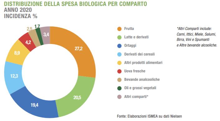 In Italia Il Settore Del Biologico Gode Di Ottima Salute