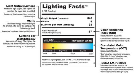 Lighting Facts Label For Horticulture