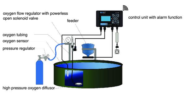water monitoring diagram