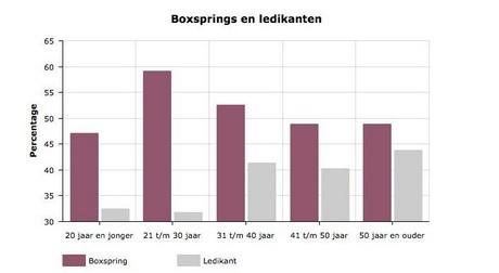 Matras Ledikant Aldi.Boxspring Is Populairste Type Bed